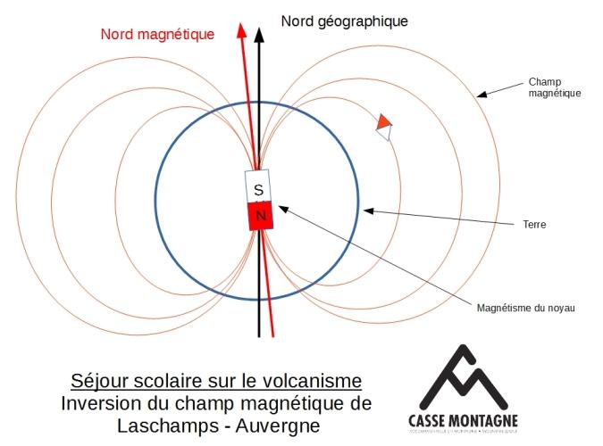 séjour scolaire volcanisme : champ magnétique